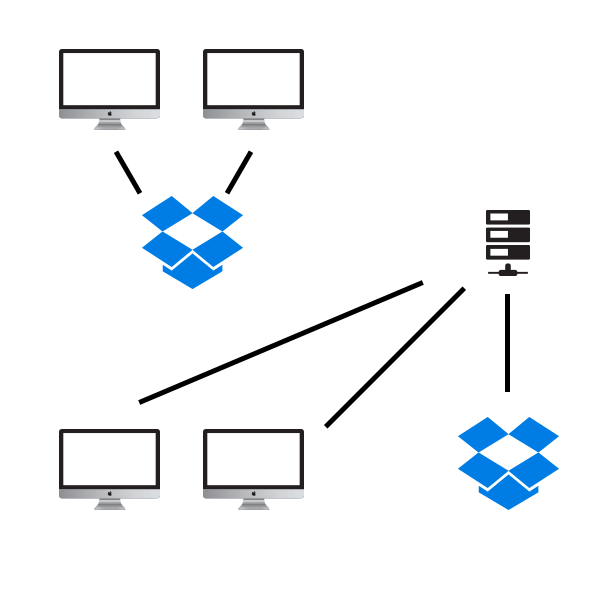 Anti-Pattern Example in a Small Network